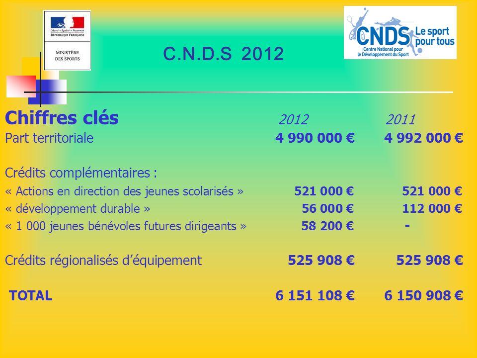 C.N.D.S 2012 Chiffres clés 2012 2011 Part territoriale 4 990 000 4 992 000 Crédits complémentaires : « Actions en direction des jeunes scolarisés »521