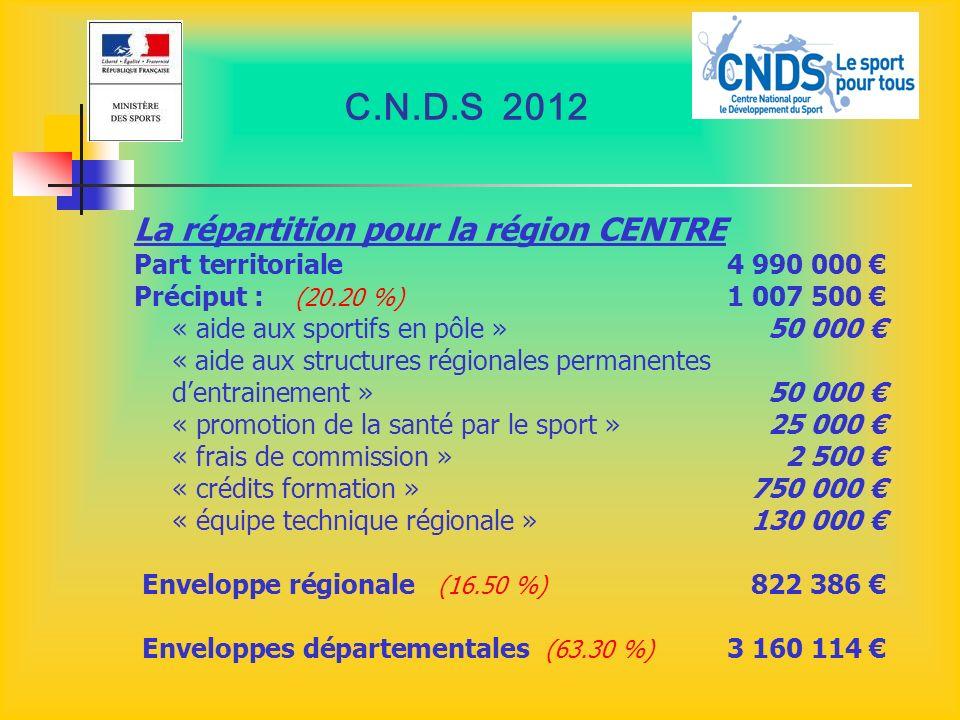 C.N.D.S 2012 La répartition pour la région CENTRE Part territoriale 4 990 000 Préciput : (20.20 %) 1 007 500 « aide aux sportifs en pôle »50 000 « aid