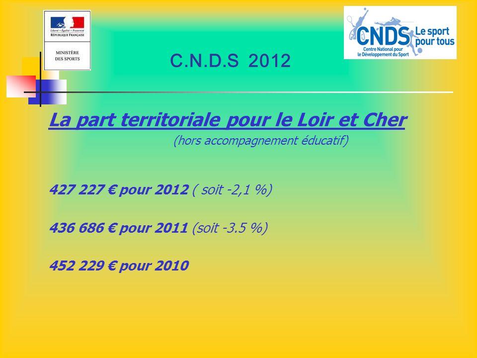 C.N.D.S 2012 La part territoriale pour le Loir et Cher (hors accompagnement éducatif) 427 227 pour 2012 ( soit -2,1 %) 436 686 pour 2011 (soit -3.5 %)