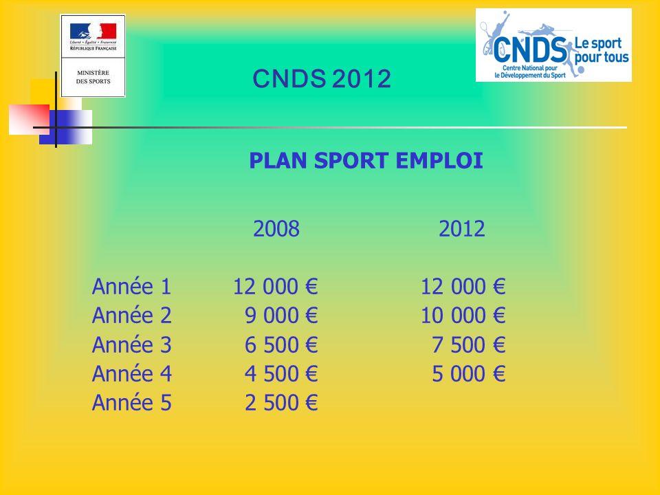CNDS 2012 PLAN SPORT EMPLOI 2008 2012 Année 112 000 12 000 Année 29 000 10 000 Année 36 500 7 500 Année 44 500 5 000 Année 5 2 500