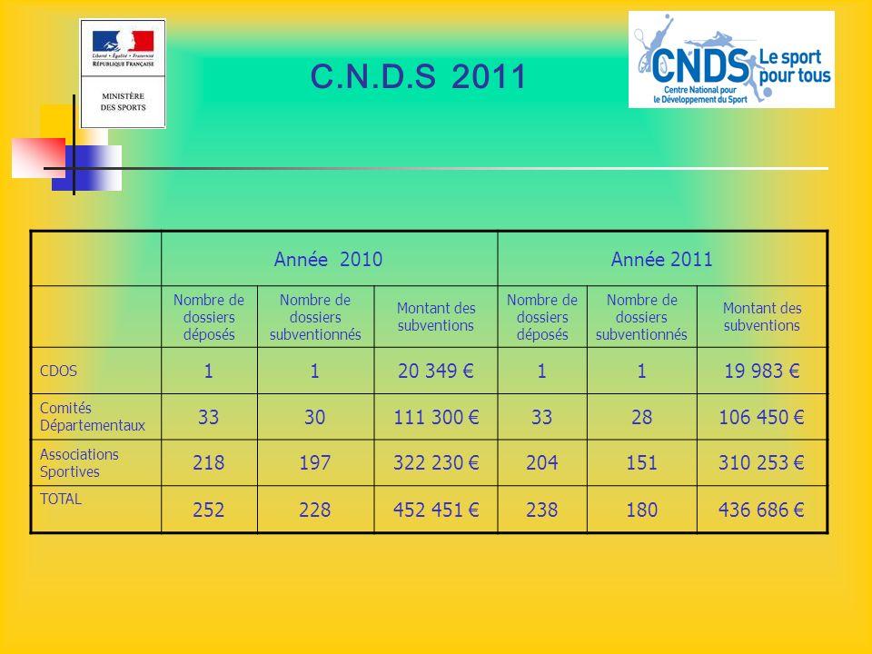 C.N.D.S 2011 Année 2010Année 2011 Nombre de dossiers déposés Nombre de dossiers subventionnés Montant des subventions Nombre de dossiers déposés Nombr