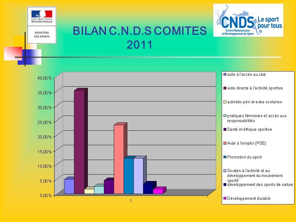 C.N.D.S 2012 La part territoriale pour le Loir et Cher (hors accompagnement éducatif) 427 227 pour 2012 ( soit -2,1 %) 436 686 pour 2011 (soit -3.5 %) 452 229 pour 2010