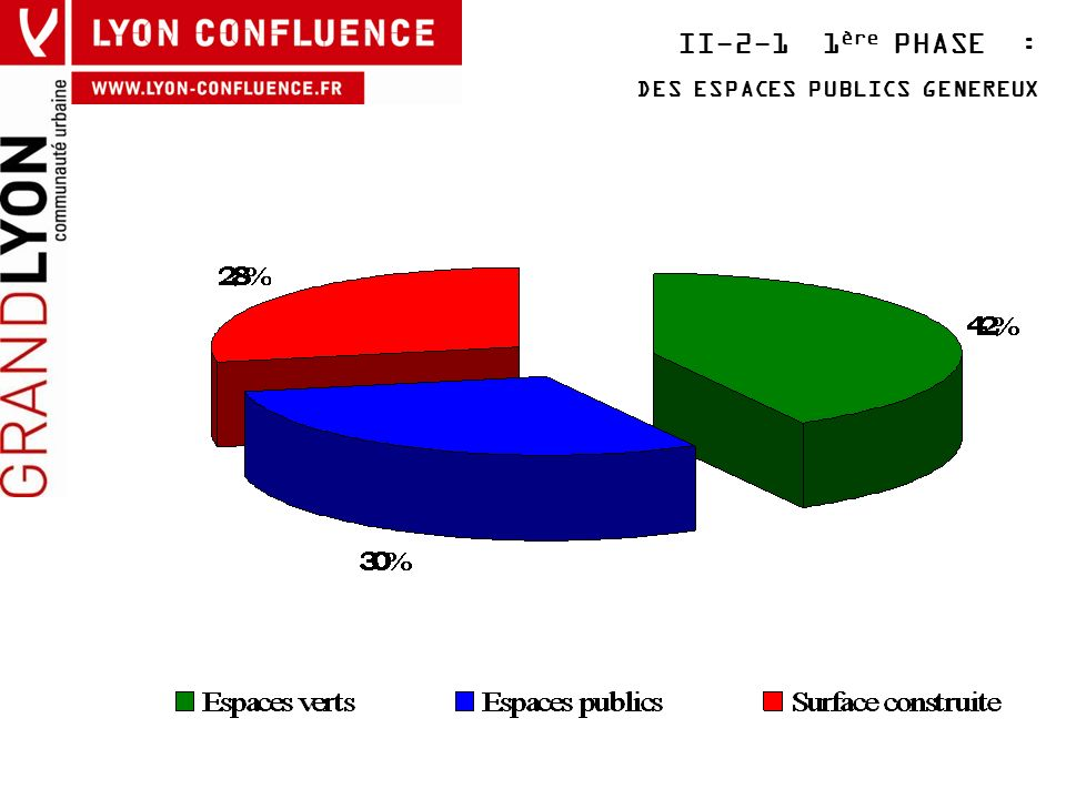 II-2-1 1 ère PHASE : DES ESPACES PUBLICS GENEREUX