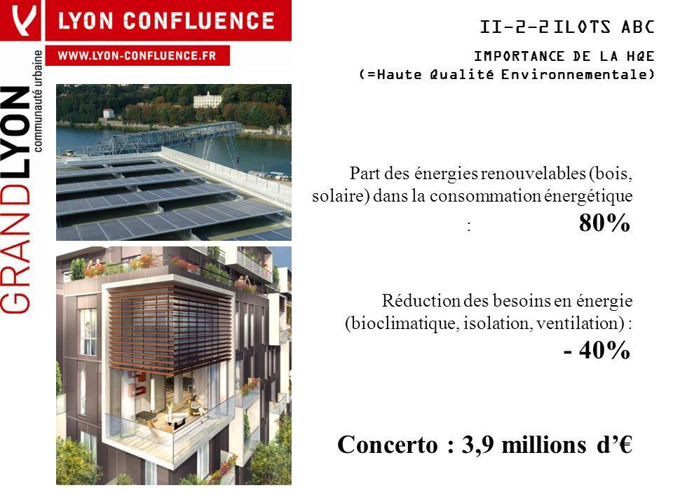 II-2-2 ILOTS ABC IMPORTANCE DE LA HQE (=Haute Qualité Environnementale) Part des énergies renouvelables (bois, solaire) dans la consommation énergétiq