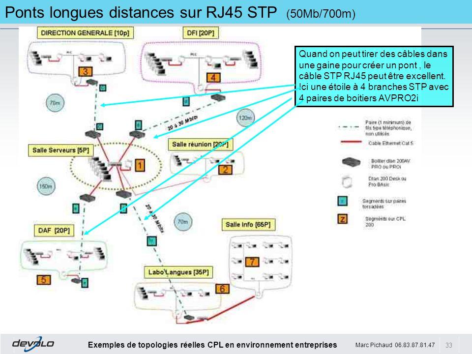 33 Exemples de topologies réelles CPL en environnement entreprises Marc Pichaud 06.83.87.81.47 Ponts longues distances sur RJ45 STP (50Mb/700m) Quand