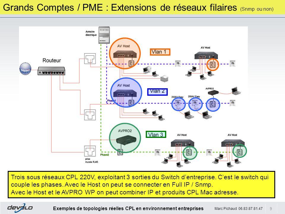 9 Exemples de topologies réelles CPL en environnement entreprises Marc Pichaud 06.83.87.81.47 Grands Comptes / PME : Extensions de réseaux filaires (S