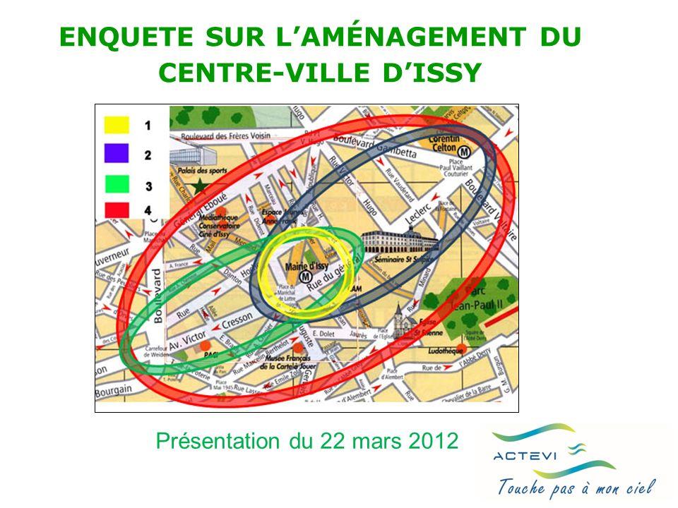 Enquête ACTEVI sur laménagement du centre-ville dIssy (mars 2012) Synthèse ACTEVI : Les idées fortes à retenir Les points de consensus Le principe du réaménagement du centre-ville est approuvé par les répondants (85%) Pour le terrain du CNET, souhait dune zone de détente (84%) ouverte sur la ville (63%) avec des équipements culturels et des commerces (73%) Quasi unanimité contre les tours et immeubles de grande hauteur 22