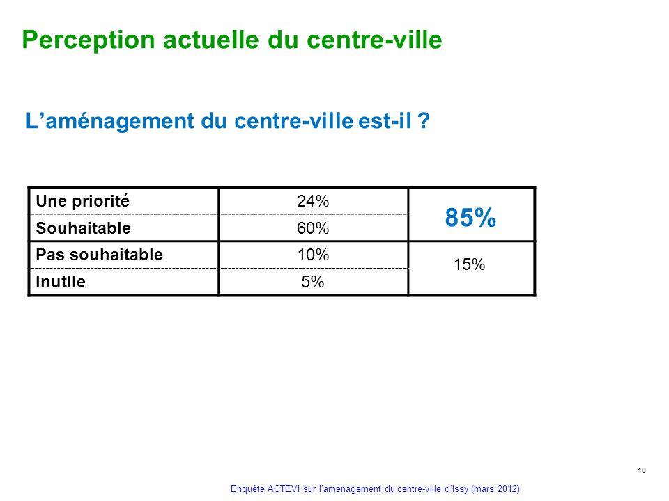 Enquête ACTEVI sur laménagement du centre-ville dIssy (mars 2012) Perception actuelle du centre-ville 10 Laménagement du centre-ville est-il ? Une pri