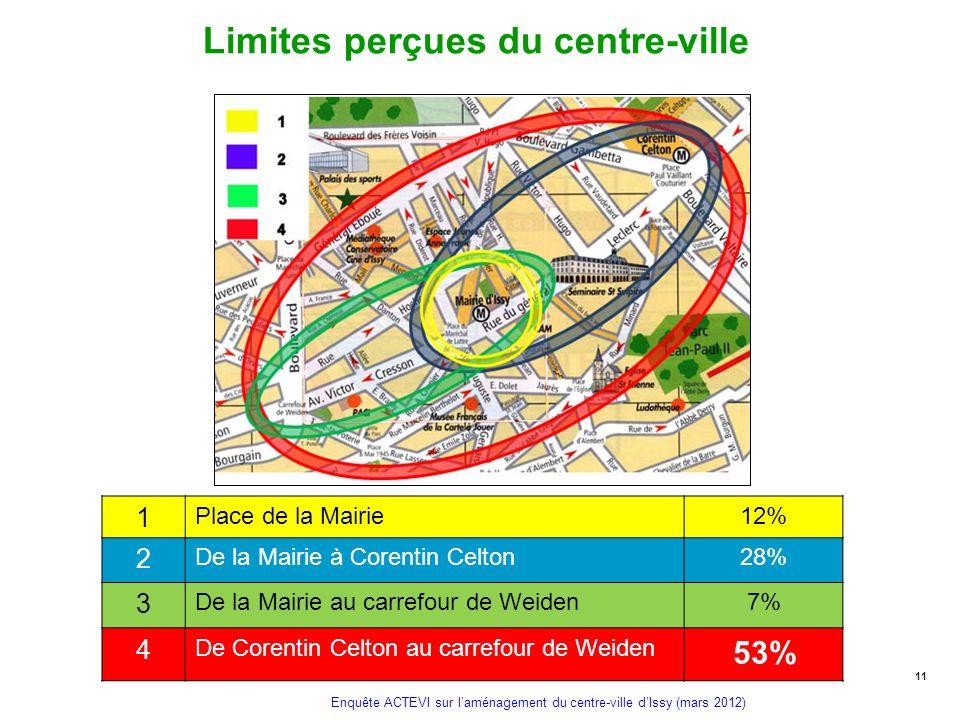 Enquête ACTEVI sur laménagement du centre-ville dIssy (mars 2012) Limites perçues du centre-ville 11 1 Place de la Mairie12% 2 De la Mairie à Corentin