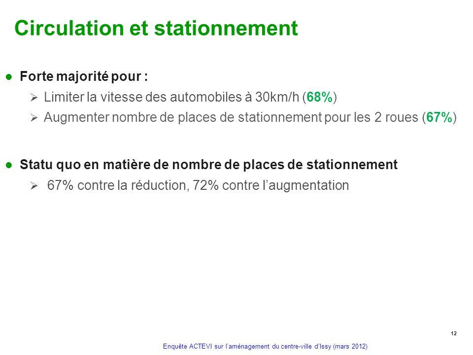 Enquête ACTEVI sur laménagement du centre-ville dIssy (mars 2012) Circulation et stationnement Forte majorité pour : Limiter la vitesse des automobile