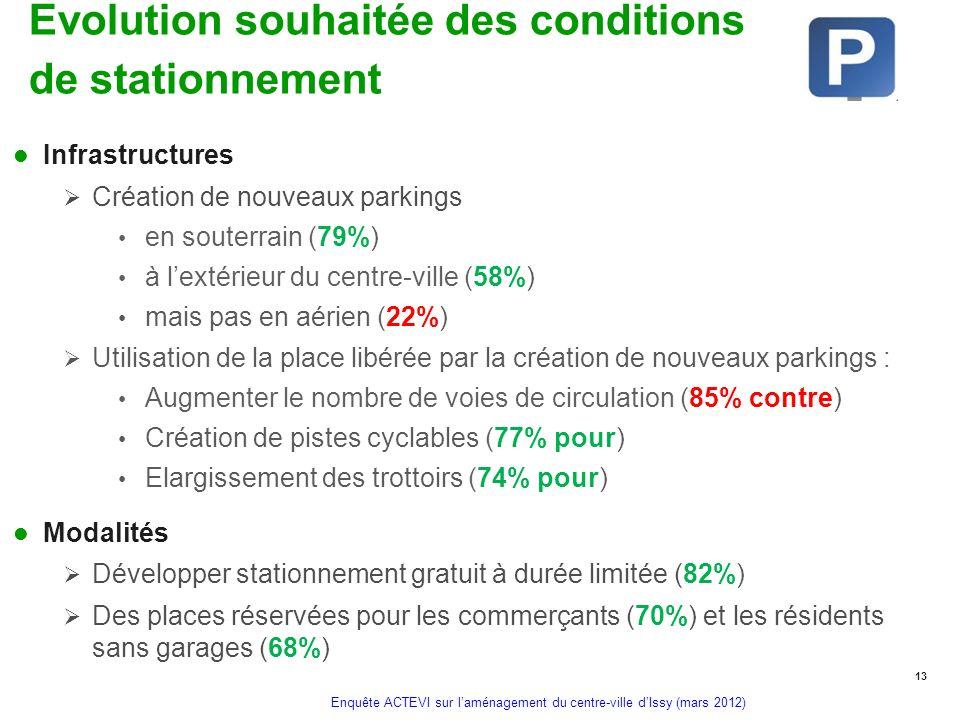 Enquête ACTEVI sur laménagement du centre-ville dIssy (mars 2012) Evolution souhaitée des conditions de stationnement Infrastructures Création de nouv