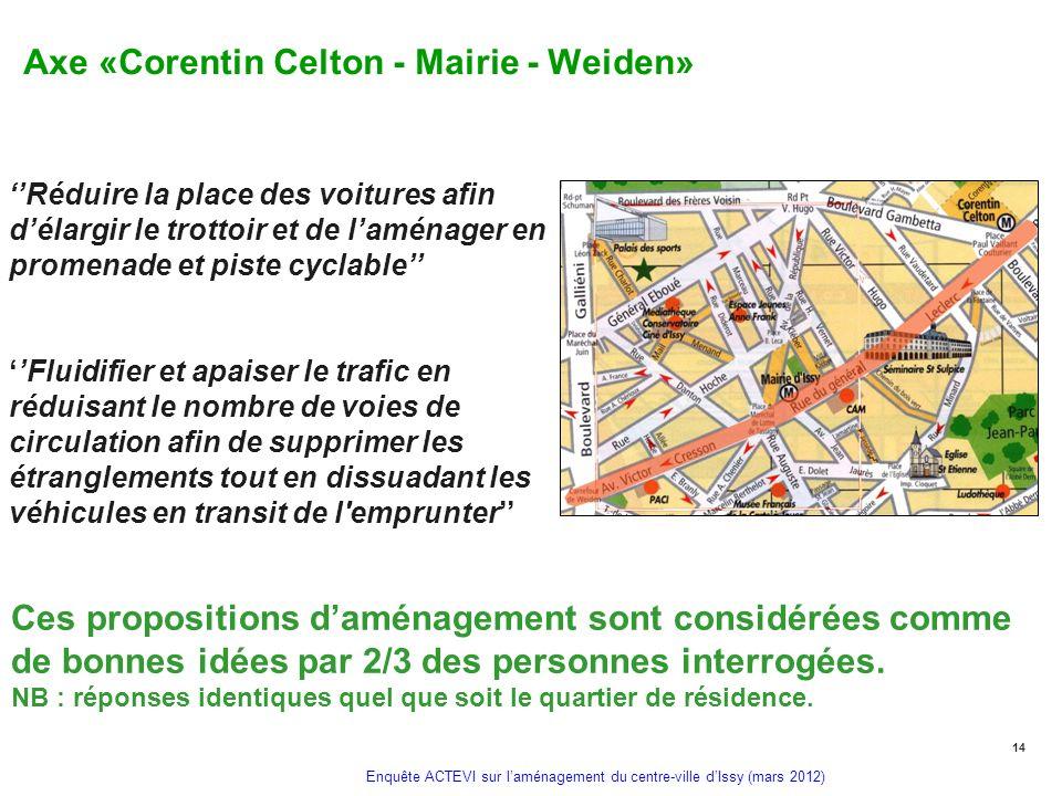 Enquête ACTEVI sur laménagement du centre-ville dIssy (mars 2012) Axe «Corentin Celton - Mairie - Weiden» Réduire la place des voitures afin délargir