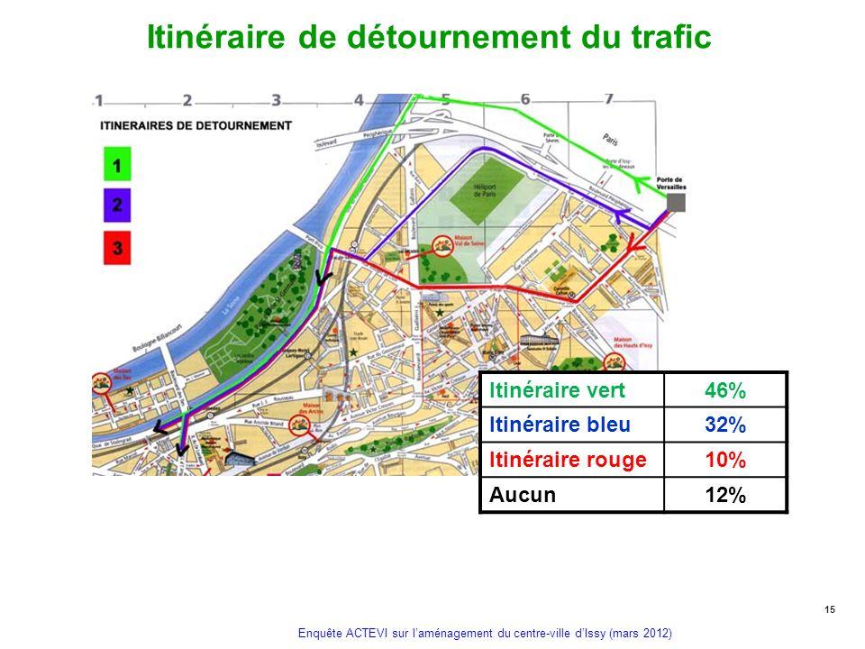Enquête ACTEVI sur laménagement du centre-ville dIssy (mars 2012) Itinéraire de détournement du trafic 15 Itinéraire vert46% Itinéraire bleu32% Itinér