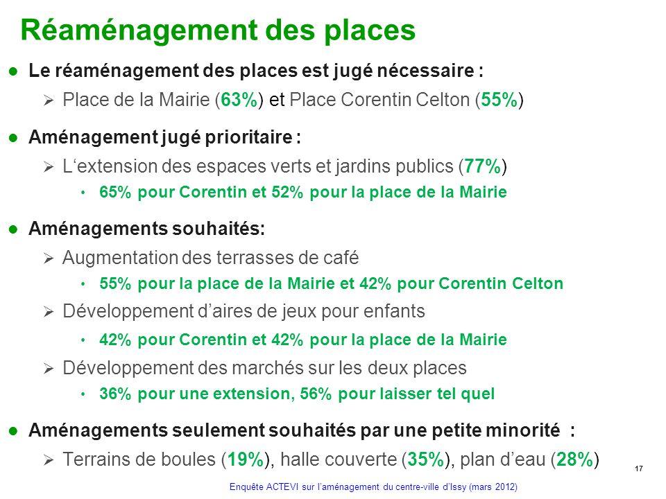 Enquête ACTEVI sur laménagement du centre-ville dIssy (mars 2012) Réaménagement des places Le réaménagement des places est jugé nécessaire : Place de