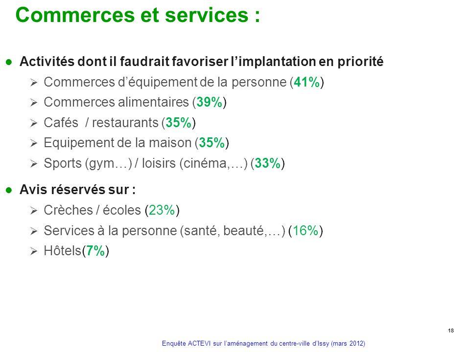 Enquête ACTEVI sur laménagement du centre-ville dIssy (mars 2012) Commerces et services : Activités dont il faudrait favoriser limplantation en priori