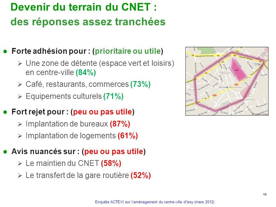 Enquête ACTEVI sur laménagement du centre-ville dIssy (mars 2012) Devenir du terrain du CNET : des réponses assez tranchées Forte adhésion pour : (pri