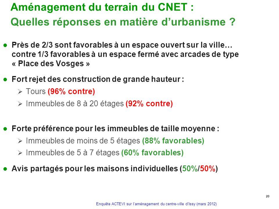 Enquête ACTEVI sur laménagement du centre-ville dIssy (mars 2012) Aménagement du terrain du CNET : Quelles réponses en matière durbanisme ? Près de 2/