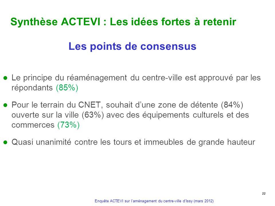 Enquête ACTEVI sur laménagement du centre-ville dIssy (mars 2012) Synthèse ACTEVI : Les idées fortes à retenir Les points de consensus Le principe du
