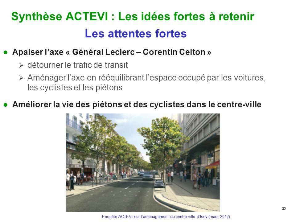 Enquête ACTEVI sur laménagement du centre-ville dIssy (mars 2012) Synthèse ACTEVI : Les idées fortes à retenir Les attentes fortes Apaiser laxe « Géné
