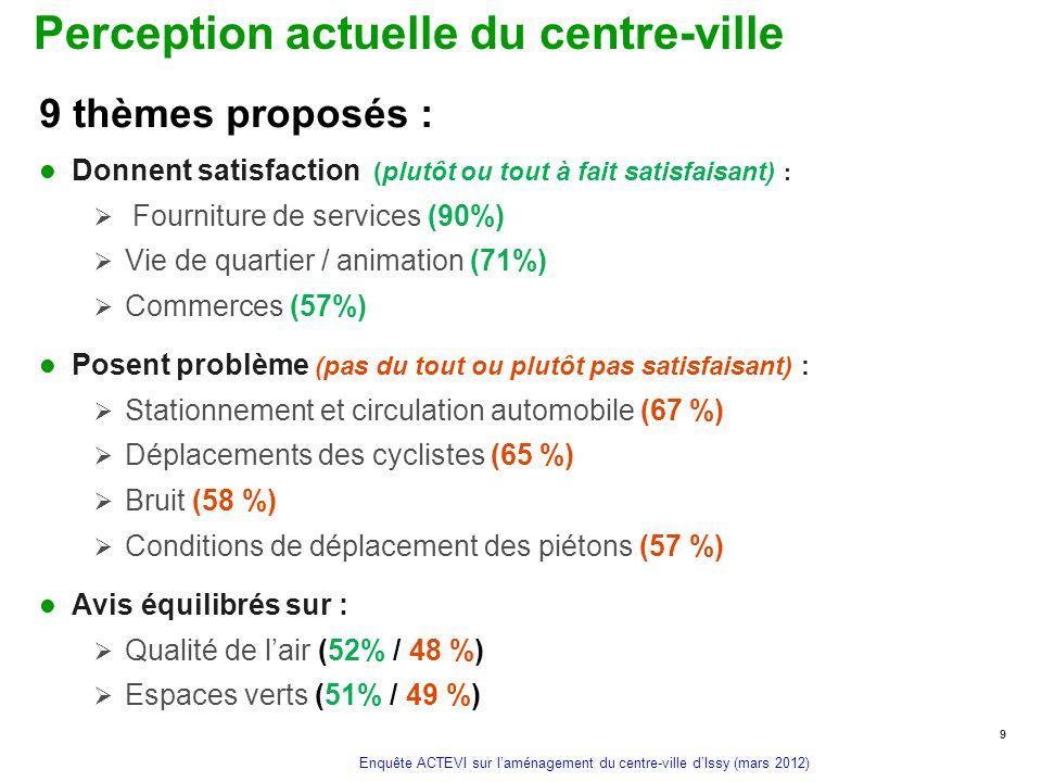 Enquête ACTEVI sur laménagement du centre-ville dIssy (mars 2012) Perception actuelle du centre-ville Donnent satisfaction (plutôt ou tout à fait sati
