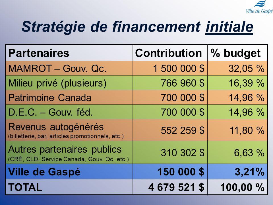 Stratégie de financement initiale PartenairesContribution% budget MAMROT – Gouv. Qc.1 500 000 $32,05 % Milieu privé (plusieurs)766 960 $16,39 % Patrim