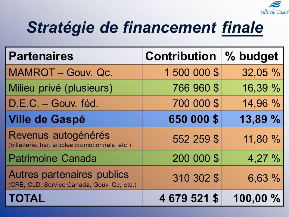 Stratégie de financement finale PartenairesContribution% budget MAMROT – Gouv. Qc.1 500 000 $32,05 % Milieu privé (plusieurs)766 960 $16,39 % D.E.C. –