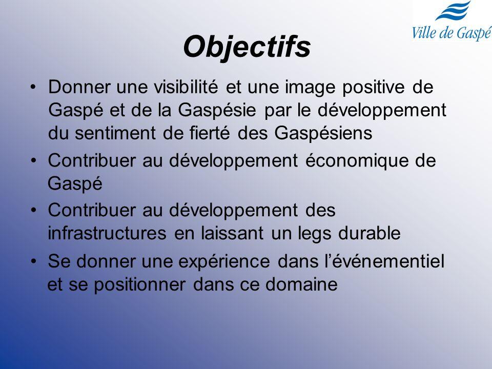 Objectifs Donner une visibilité et une image positive de Gaspé et de la Gaspésie par le développement du sentiment de fierté des Gaspésiens Contribuer