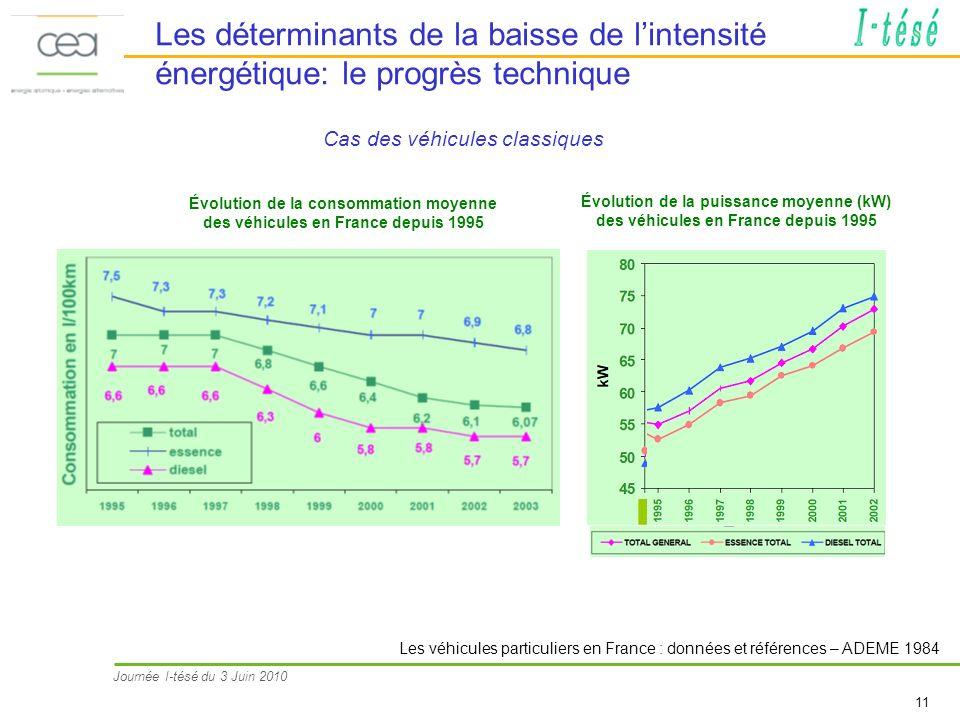 Journée I-tésé du 3 Juin 2010 11 Les déterminants de la baisse de lintensité énergétique: le progrès technique Cas des véhicules classiques Les véhicules particuliers en France : données et références – ADEME 1984 Évolution de la puissance moyenne (kW) des véhicules en France depuis 1995 Évolution de la consommation moyenne des véhicules en France depuis 1995