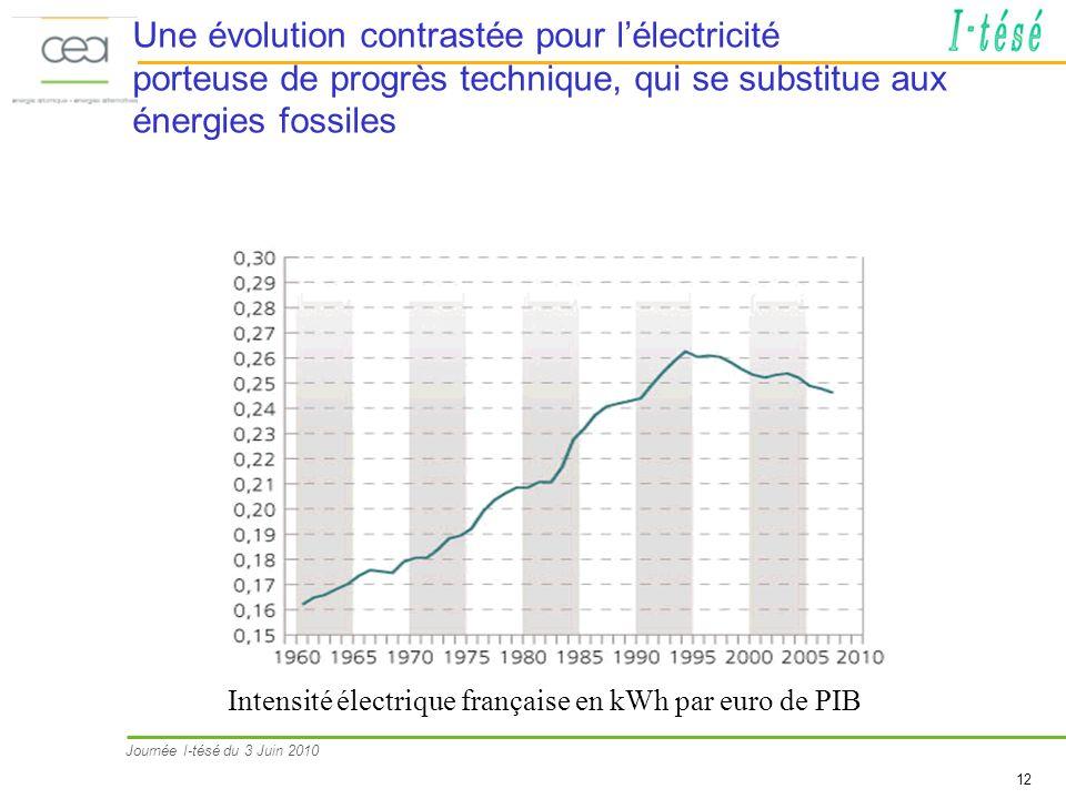 Journée I-tésé du 3 Juin 2010 12 Une évolution contrastée pour lélectricité porteuse de progrès technique, qui se substitue aux énergies fossiles Intensité électrique française en kWh par euro de PIB