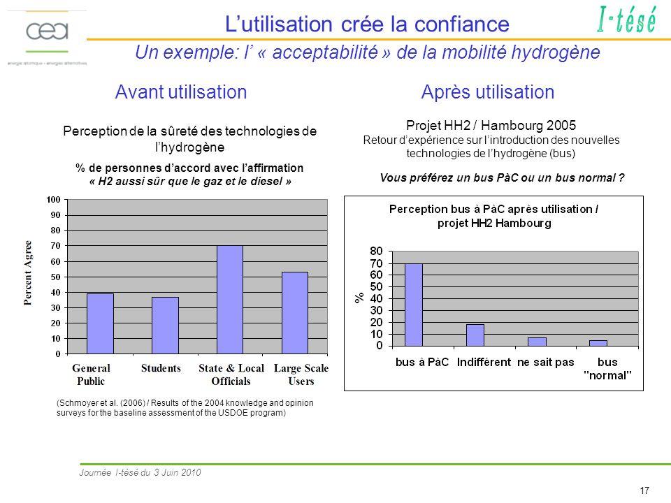 Journée I-tésé du 3 Juin 2010 17 Lutilisation crée la confiance Un exemple: l « acceptabilité » de la mobilité hydrogène Vous préférez un bus PàC ou u