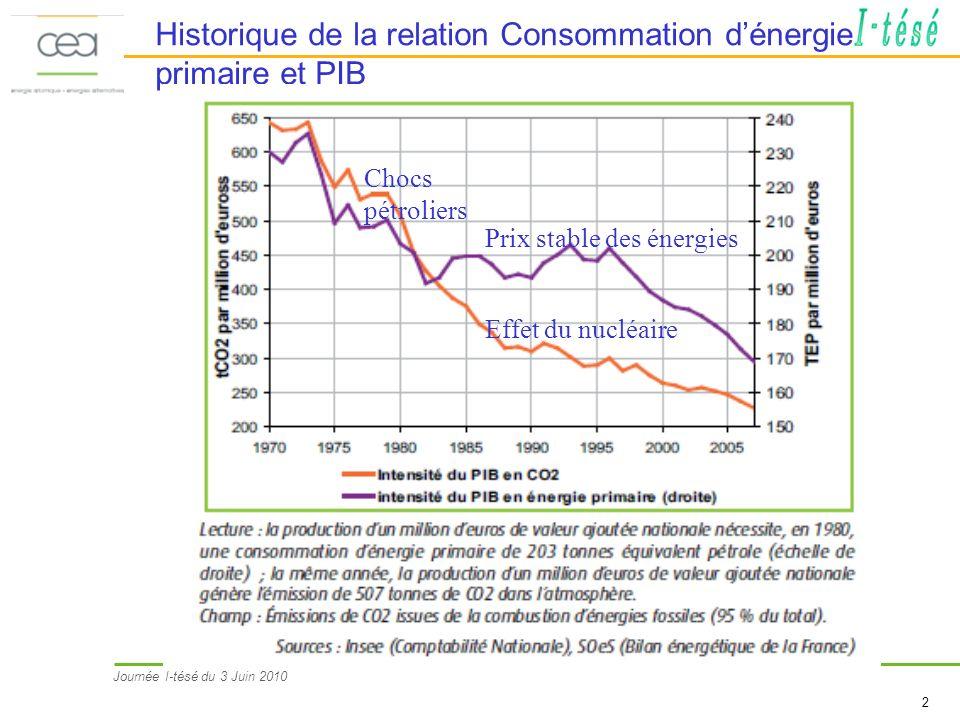 Journée I-tésé du 3 Juin 2010 2 Historique de la relation Consommation dénergie primaire et PIB Effet du nucléaire Chocs pétroliers Prix stable des énergies