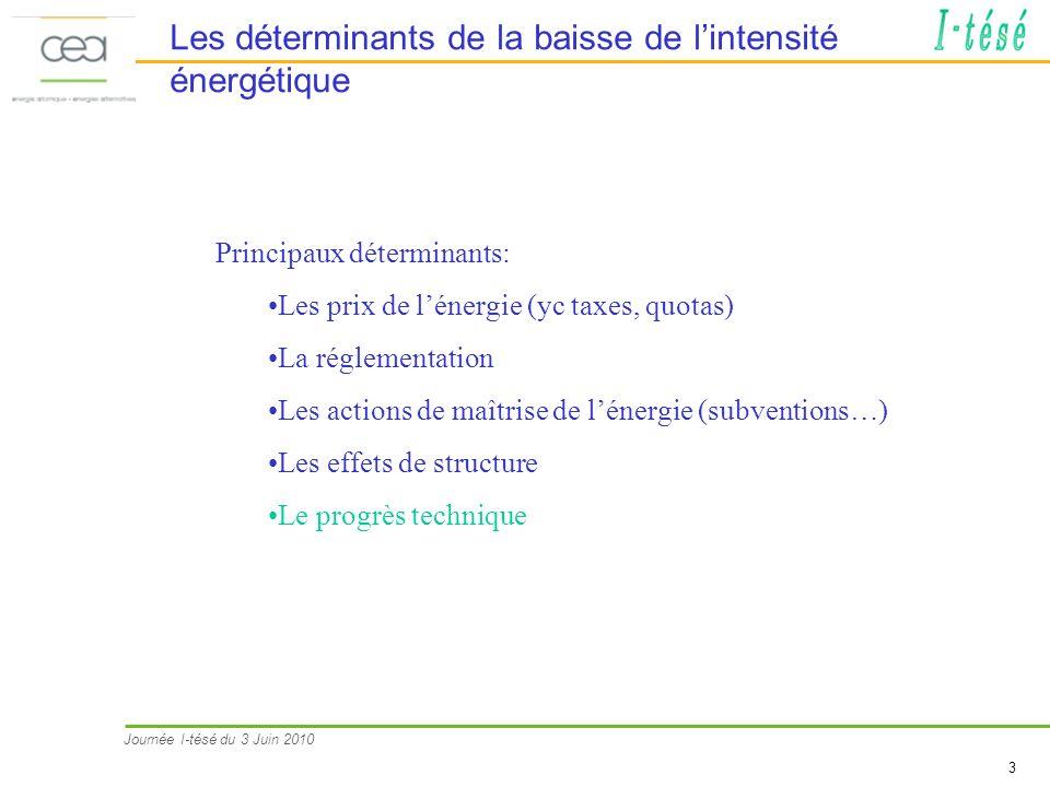 Journée I-tésé du 3 Juin 2010 3 Les déterminants de la baisse de lintensité énergétique Principaux déterminants: Les prix de lénergie (yc taxes, quota
