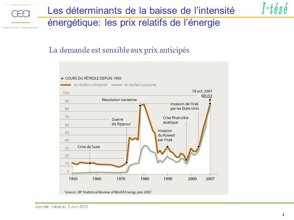 Journée I-tésé du 3 Juin 2010 4 Les déterminants de la baisse de lintensité énergétique: les prix relatifs de lénergie La demande est sensible aux prix anticipés