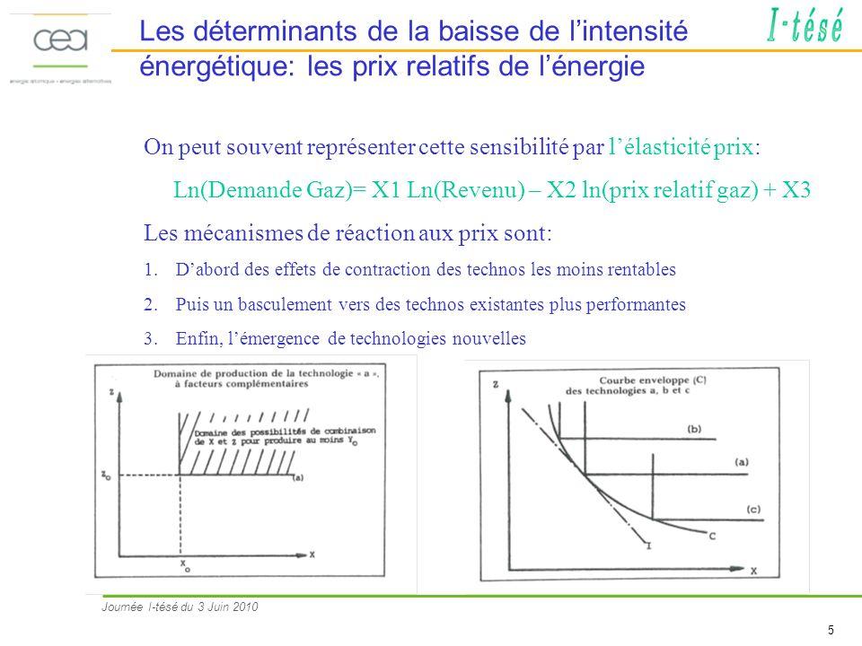Journée I-tésé du 3 Juin 2010 5 Les déterminants de la baisse de lintensité énergétique: les prix relatifs de lénergie On peut souvent représenter cette sensibilité par lélasticité prix: Ln(Demande Gaz)= X Ln(Revenu) – X2 ln(prix relatif gaz) + X3 Les mécanismes de réaction aux prix sont: 1.Dabord des effets de contraction des technos les moins rentables 2.Puis un basculement vers des technos existantes plus performantes 3.Enfin, lémergence de technologies nouvelles