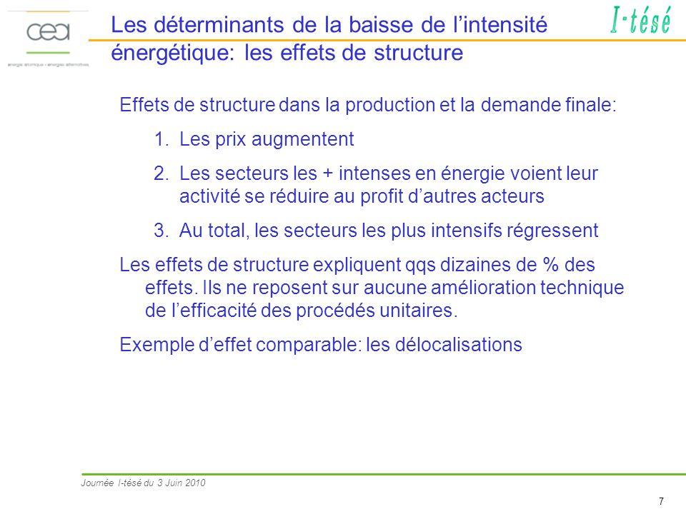 Journée I-tésé du 3 Juin 2010 7 Les déterminants de la baisse de lintensité énergétique: les effets de structure Effets de structure dans la productio