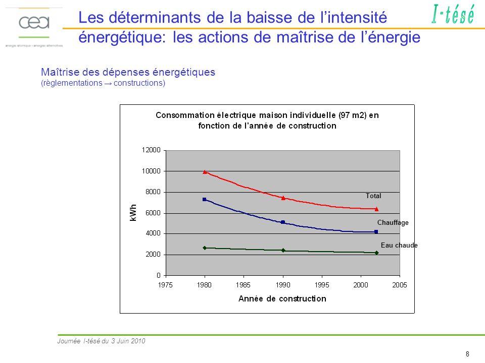 Journée I-tésé du 3 Juin 2010 8 Les déterminants de la baisse de lintensité énergétique: les actions de maîtrise de lénergie Eau chaude Chauffage Total Maîtrise des dépenses énergétiques (règlementations constructions)