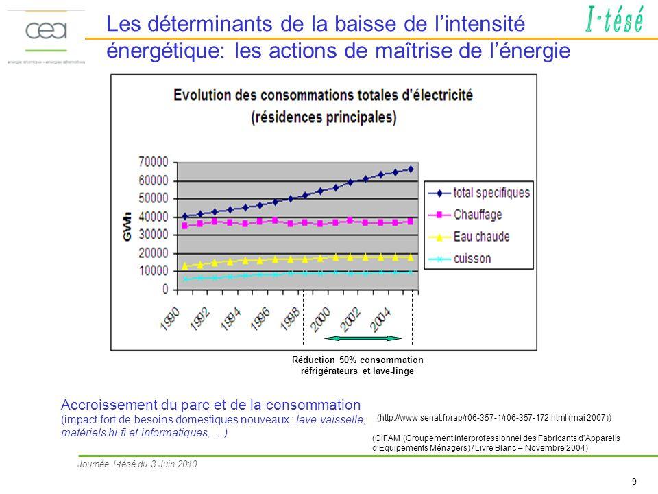 Journée I-tésé du 3 Juin 2010 9 Les déterminants de la baisse de lintensité énergétique: les actions de maîtrise de lénergie Accroissement du parc et de la consommation (impact fort de besoins domestiques nouveaux : lave-vaisselle, matériels hi-fi et informatiques, …) Réduction 50% consommation réfrigérateurs et lave-linge (http://www.senat.fr/rap/r06-357-1/r06-357-172.html (mai 2007)) (GIFAM (Groupement Interprofessionnel des Fabricants dAppareils dEquipements Ménagers) / Livre Blanc – Novembre 2004)