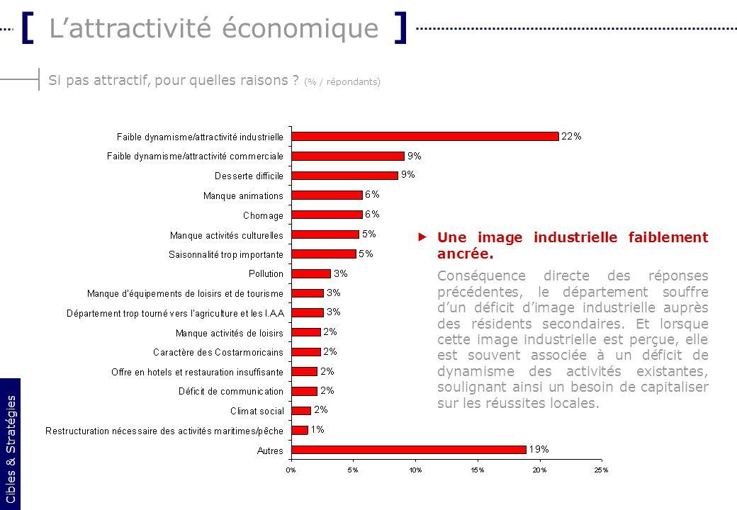 10 Si pas attractif, pour quelles raisons ? (% / répondants) [ Lattractivité économique ] Cibles & Stratégies Une image industrielle faiblement ancrée