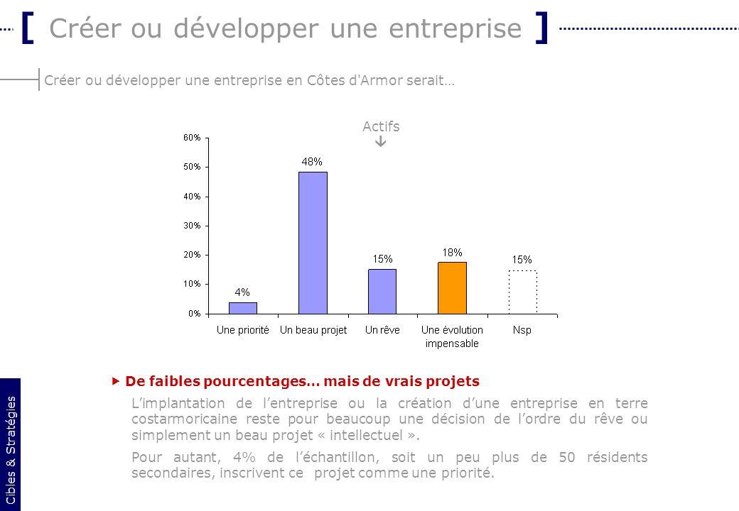 13 Créer ou développer une entreprise en Côtes d'Armor serait… [ Créer ou développer une entreprise ] De faibles pourcentages… mais de vrais projets L