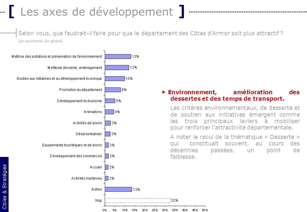 15 Selon vous, que faudrait-il faire pour que le département des Côtes dArmor soit plus attractif ? (en spontané. En global) [ Les axes de développeme