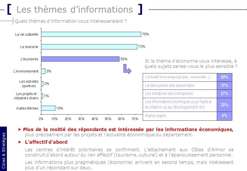 18 Quels thèmes d'information vous intéresseraient ? [ Les thèmes dinformations ] Plus de la moitié des répondants est intéressée par les informations