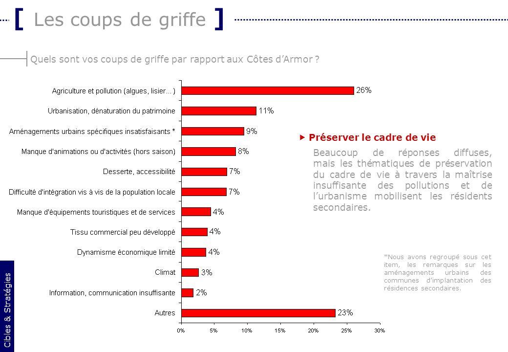 21 Quels sont vos coups de griffe par rapport aux Côtes dArmor ? [ Les coups de griffe ] Cibles & Stratégies Préserver le cadre de vie Beaucoup de rép