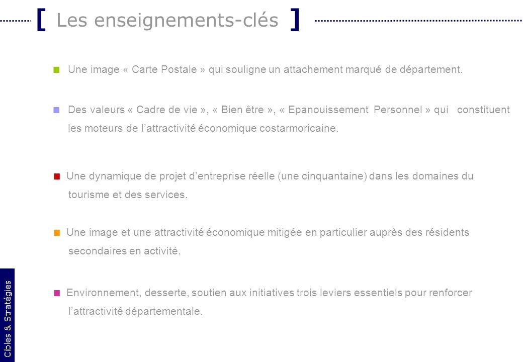 23 [ Les enseignements-clés ] Une image « Carte Postale » qui souligne un attachement marqué de département. Des valeurs « Cadre de vie », « Bien être