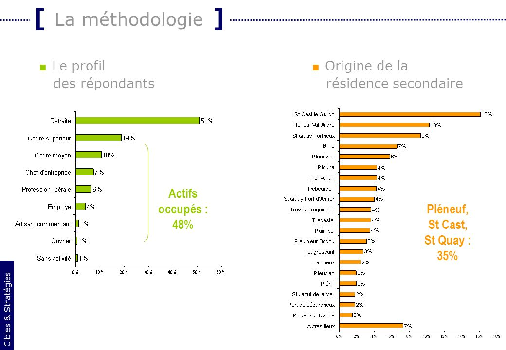 3 [ La méthodologie ] Le profil des répondants Cibles & Stratégies Origine de la résidence secondaire Actifs occupés : 48% Pléneuf, St Cast, St Quay :