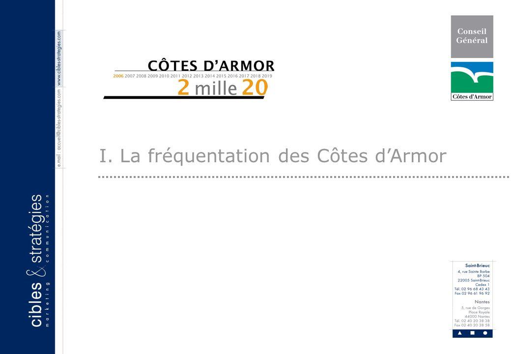 5 Vous possédez une résidence secondaire en Côtes d Armor… [ La fréquentation de la résidence secondaire ] Les Côtes dArmor apparaissent comme un lieu de vacances mais surtout un vrai port dattache.