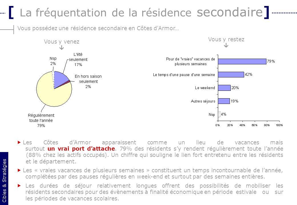 5 Vous possédez une résidence secondaire en Côtes d'Armor… [ La fréquentation de la résidence secondaire ] Les Côtes dArmor apparaissent comme un lieu