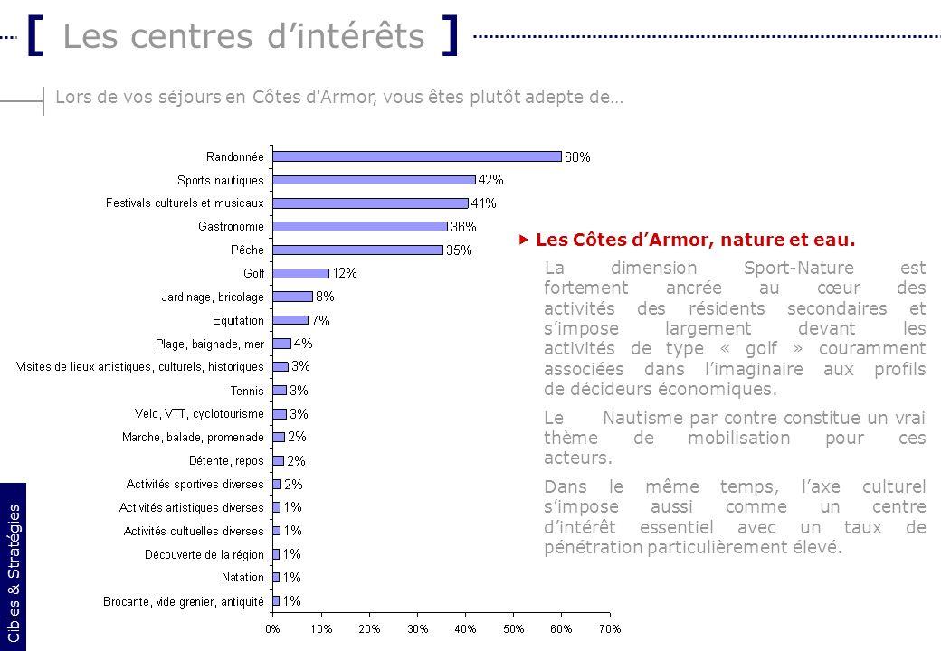 6 Lors de vos séjours en Côtes d'Armor, vous êtes plutôt adepte de… [ Les centres dintérêts ] Les Côtes dArmor, nature et eau. La dimension Sport-Natu