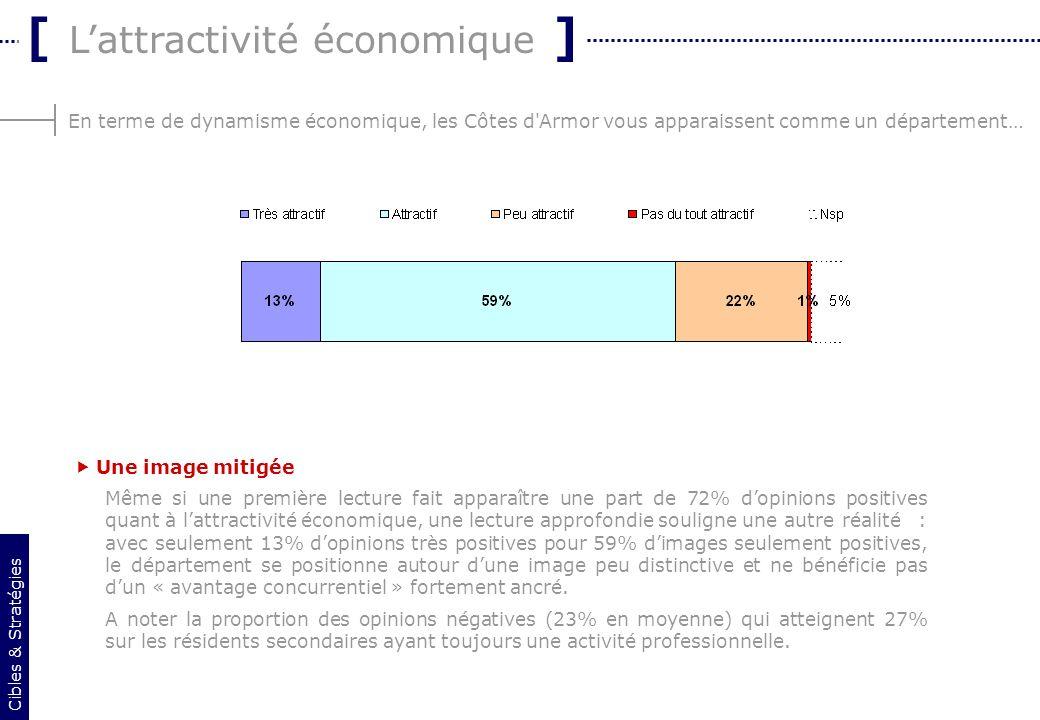 8 En terme de dynamisme économique, les Côtes d'Armor vous apparaissent comme un département… [ Lattractivité économique ] Une image mitigée Même si u