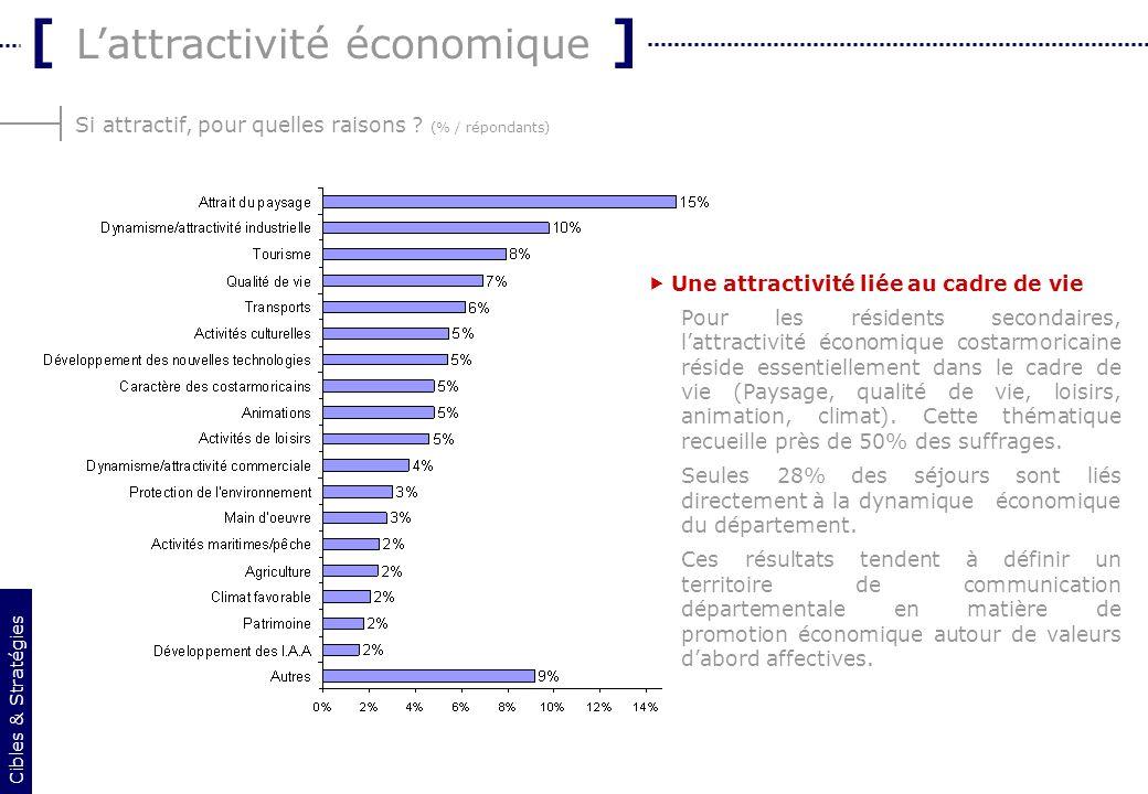 9 Si attractif, pour quelles raisons ? (% / répondants) [ Lattractivité économique ] Cibles & Stratégies Une attractivité liée au cadre de vie Pour le