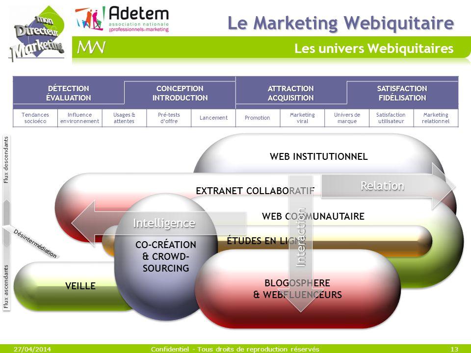 VEILLE WEB INSTITUTIONNEL EXTRANET COLLABORATIF Le Marketing Webiquitaire Le Marketing Webiquitaire Les univers Webiquitaires 27/04/2014Confidentiel -